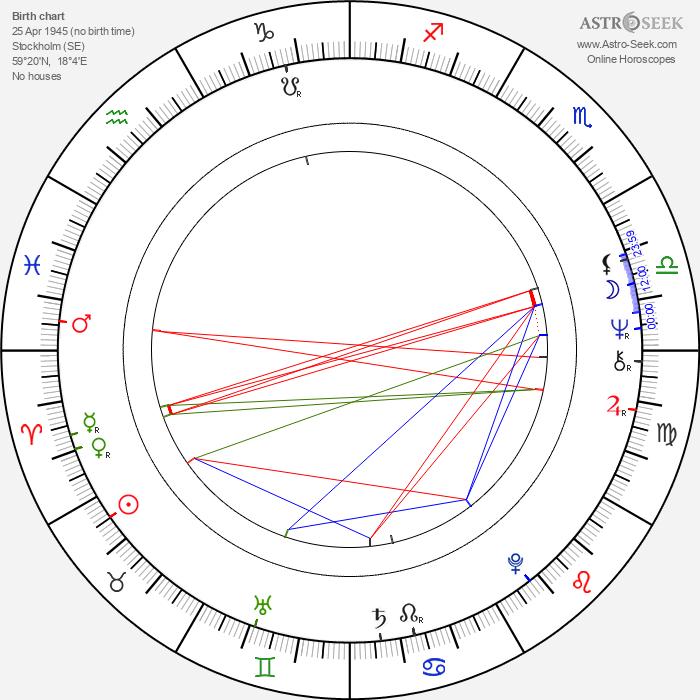 Björn Ulvaeus - Astrology Natal Birth Chart