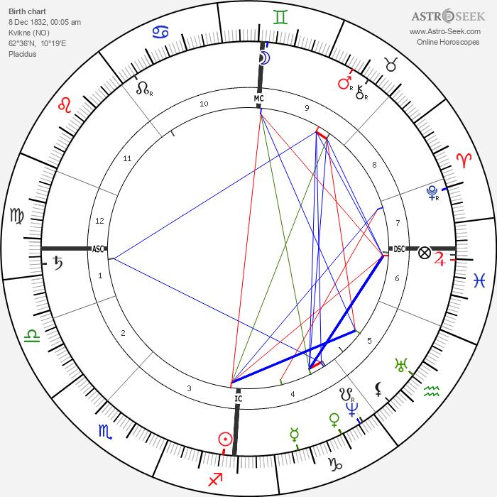 Bjørnstjerne Bjørnson - Astrology Natal Birth Chart