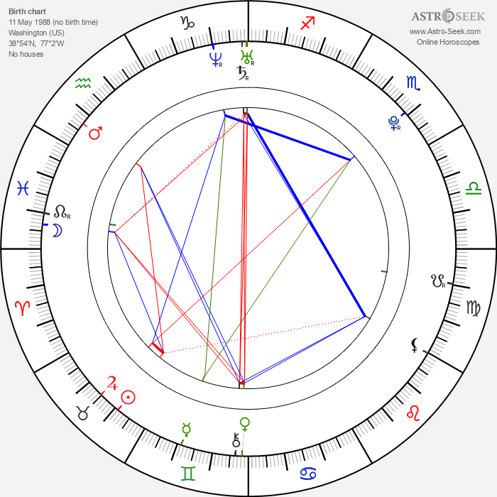 Blac Chyna - Astrology Natal Birth Chart