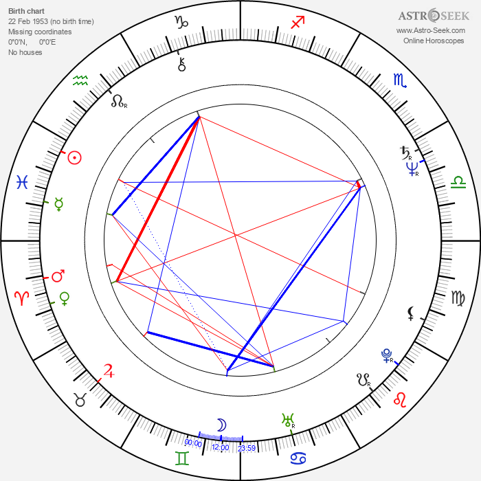 Blacky Ko Sau-Leung - Astrology Natal Birth Chart