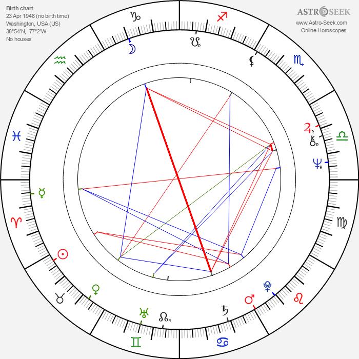 Blair Brown - Astrology Natal Birth Chart