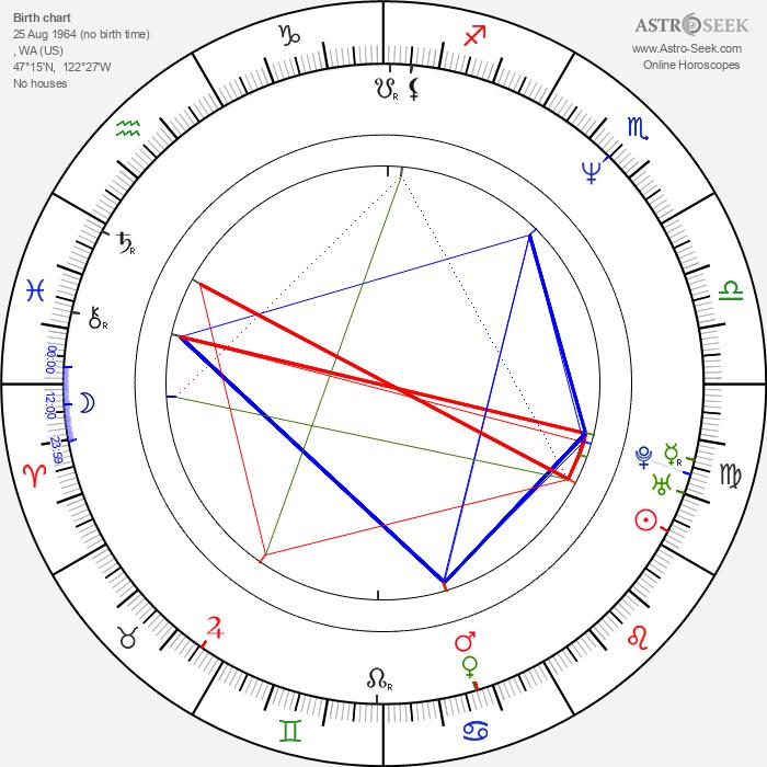 Blair Underwood - Astrology Natal Birth Chart
