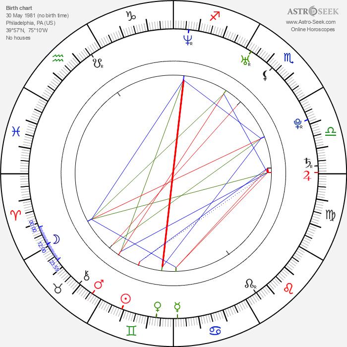 Blake Bashoff - Astrology Natal Birth Chart