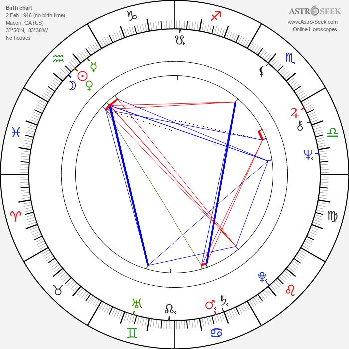 Blake Clark - Astrology Natal Birth Chart