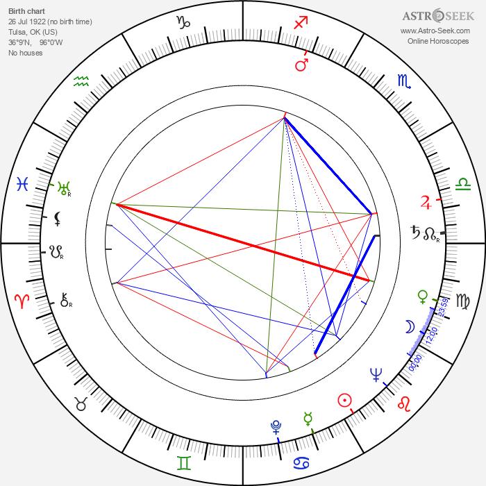 Blake Edwards - Astrology Natal Birth Chart