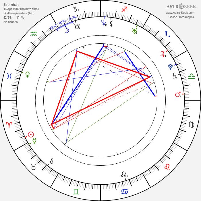 Blake Fielder-Civil - Astrology Natal Birth Chart