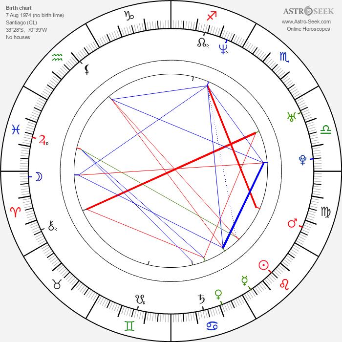 Blanca Lewin - Astrology Natal Birth Chart