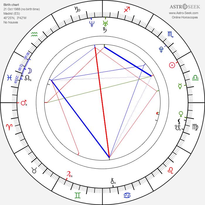 Blanca Suárez - Astrology Natal Birth Chart