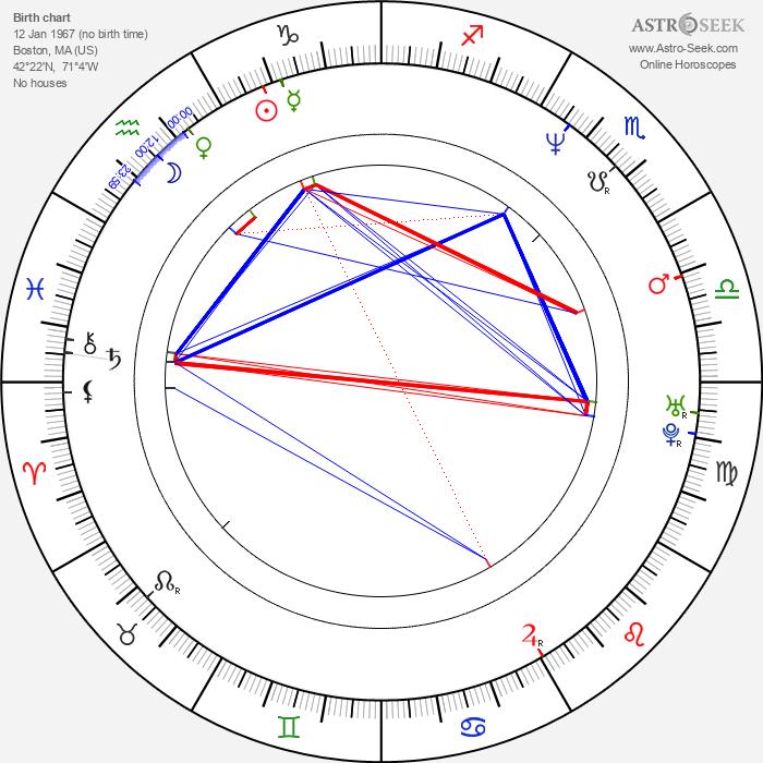 Blanchard Ryan - Astrology Natal Birth Chart