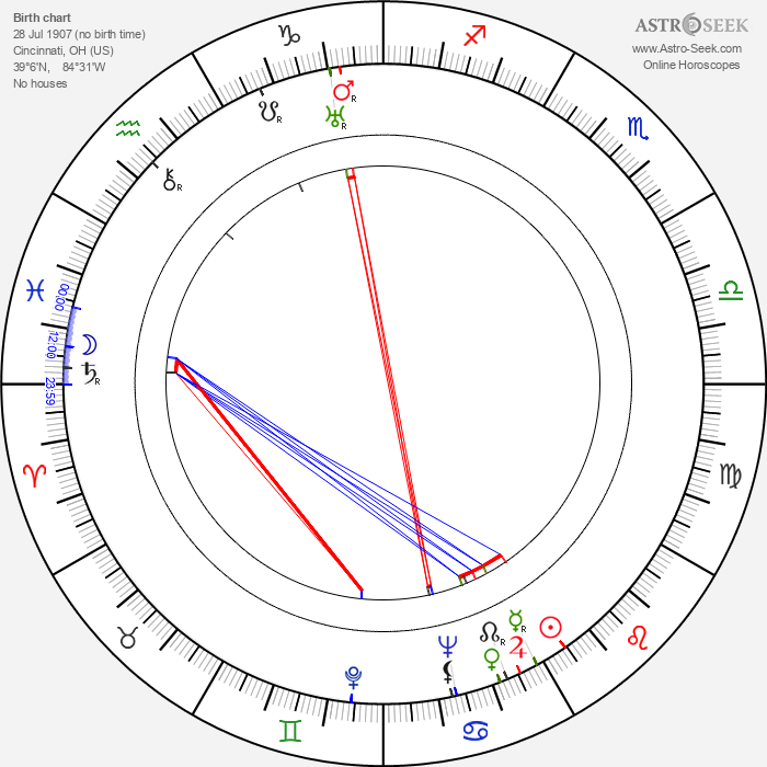 Blanche Mehaffey - Astrology Natal Birth Chart