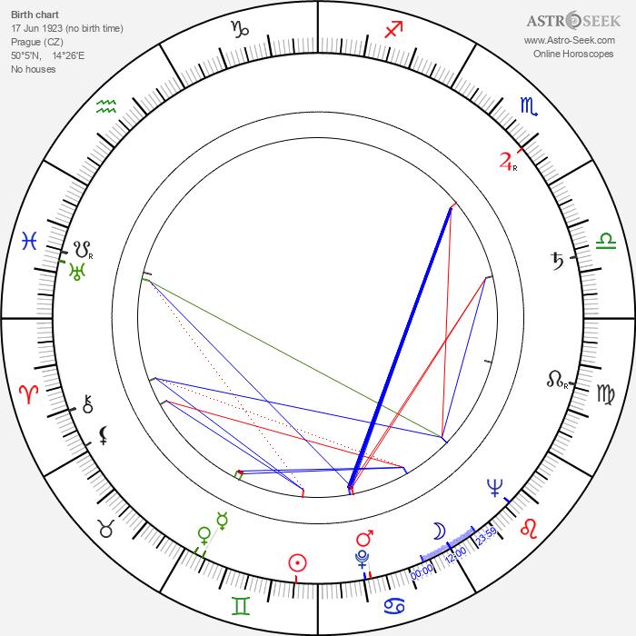 Blanka Blahníková - Astrology Natal Birth Chart