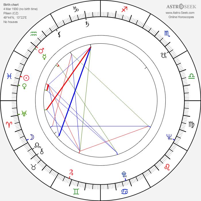 Blanka Bohdanová - Astrology Natal Birth Chart