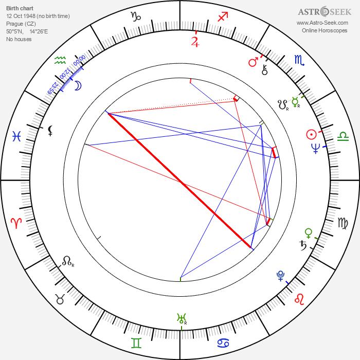 Blanka Lormanová - Astrology Natal Birth Chart