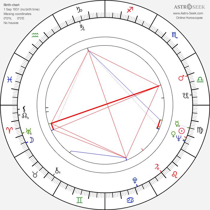 Blanka Meierová - Astrology Natal Birth Chart