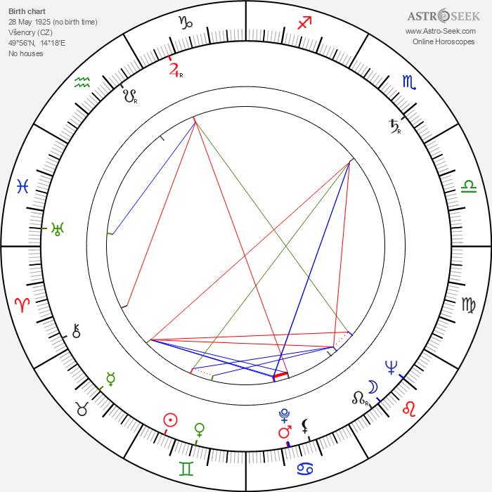 Blanka Vikusová - Astrology Natal Birth Chart