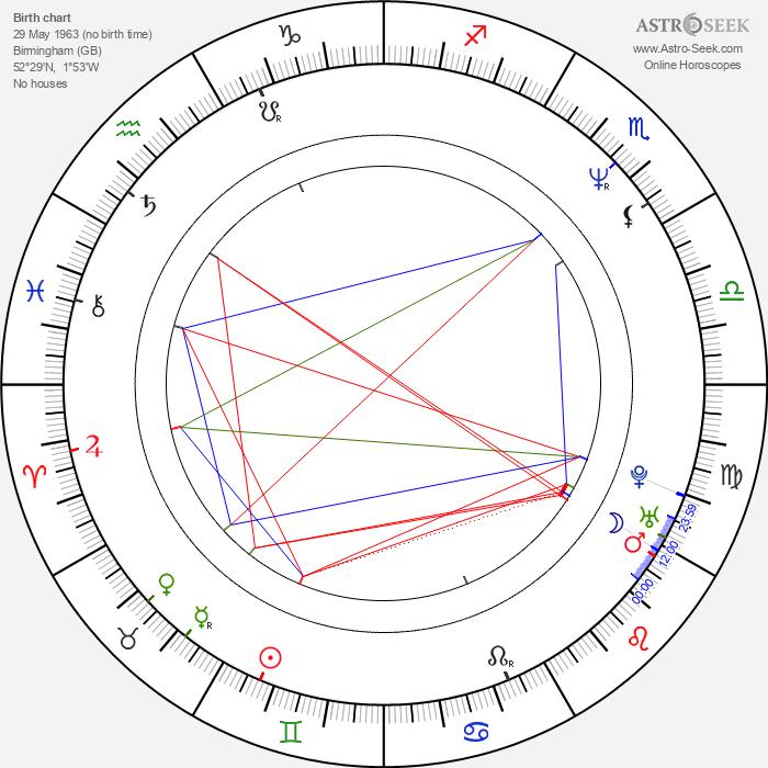 Blaze Bayley - Astrology Natal Birth Chart