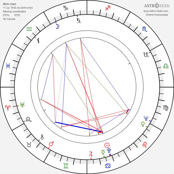 Blažena Holišová - Astrology Natal Birth Chart