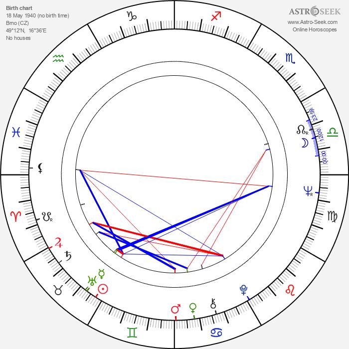 Blažena Kramešová - Astrology Natal Birth Chart