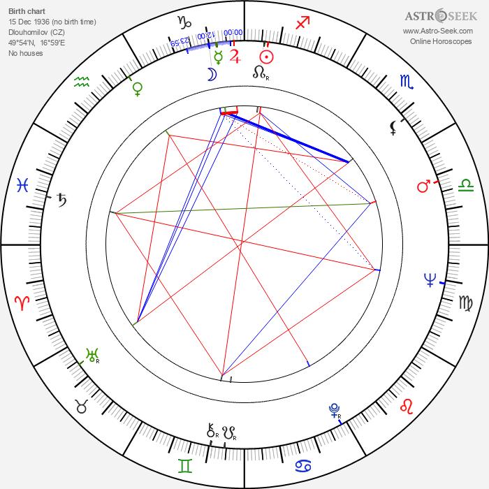 Blažena Rýznarová - Astrology Natal Birth Chart