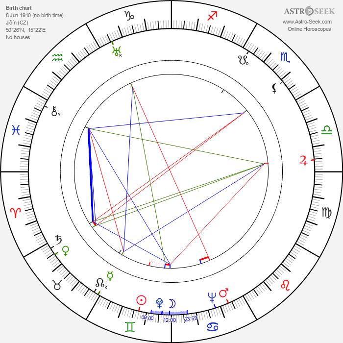 Blažena Vernerová - Astrology Natal Birth Chart