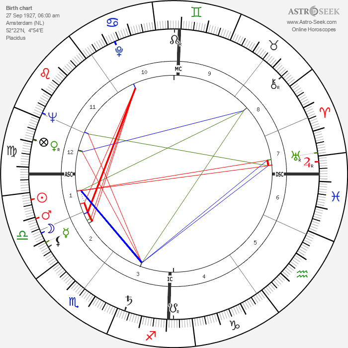 Blonde Dolly - Astrology Natal Birth Chart