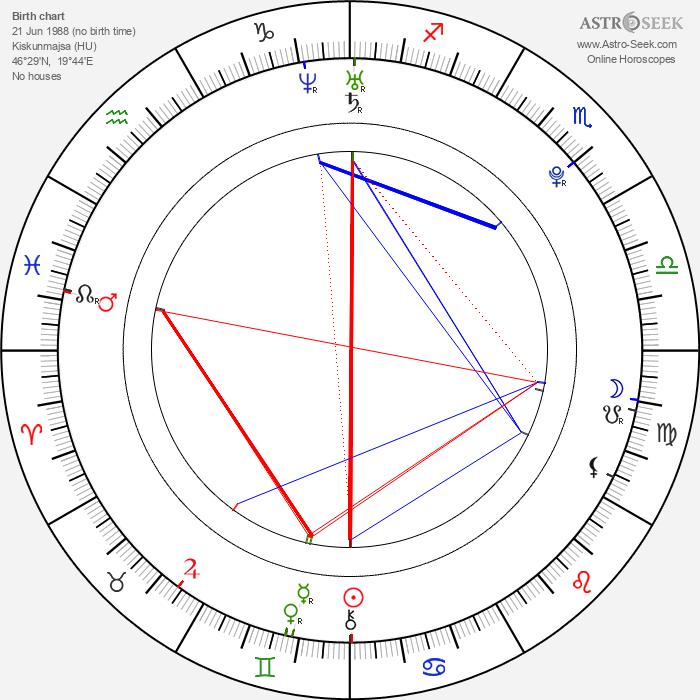 Blue Angel - Astrology Natal Birth Chart