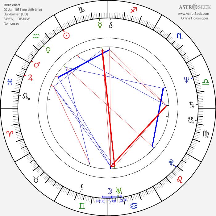 Blue Deckert - Astrology Natal Birth Chart