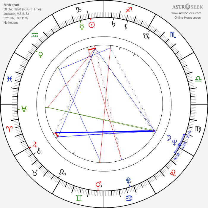 Bo Diddley - Astrology Natal Birth Chart