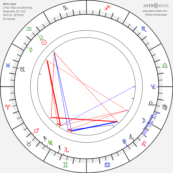 Bo Hopkins - Astrology Natal Birth Chart