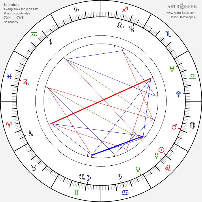 Bo Keister - Astrology Natal Birth Chart