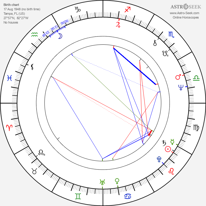 Bo Rucker - Astrology Natal Birth Chart