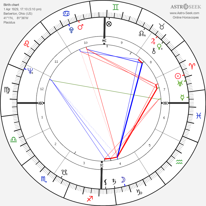 Bo Schembechler - Astrology Natal Birth Chart