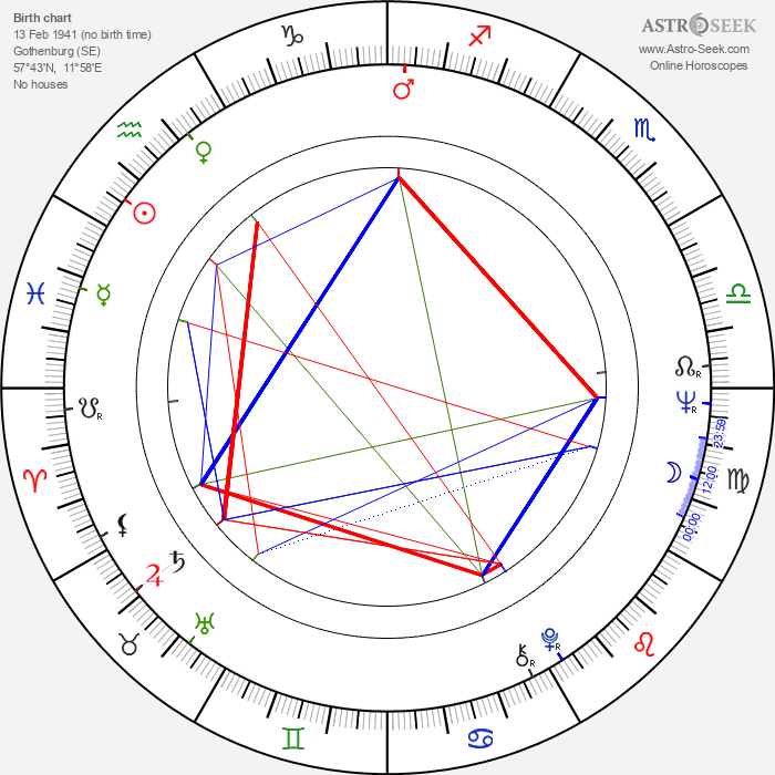 Bo Svenson - Astrology Natal Birth Chart