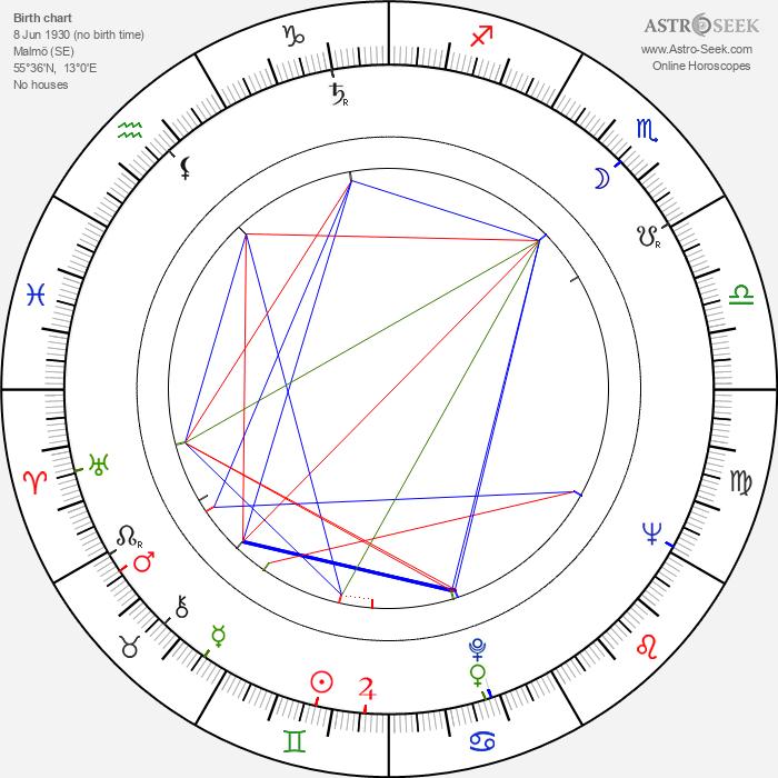Bo Widerberg - Astrology Natal Birth Chart