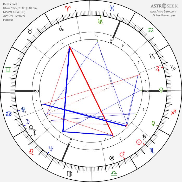 Bob Addis - Astrology Natal Birth Chart