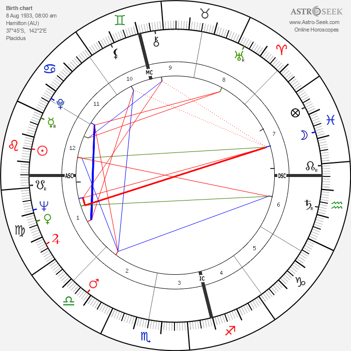 Bob Ansett - Astrology Natal Birth Chart