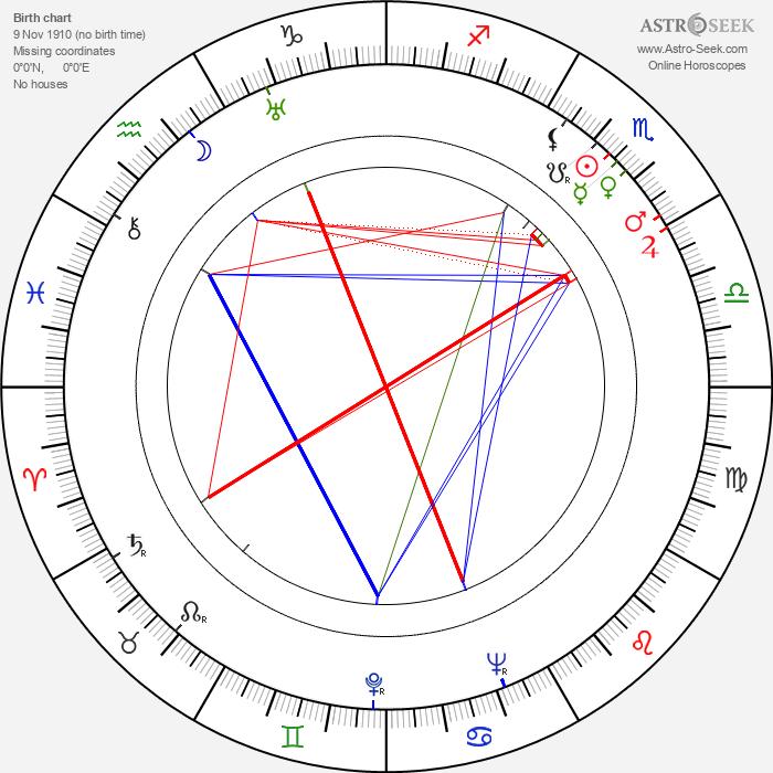 Bob Baker - Astrology Natal Birth Chart