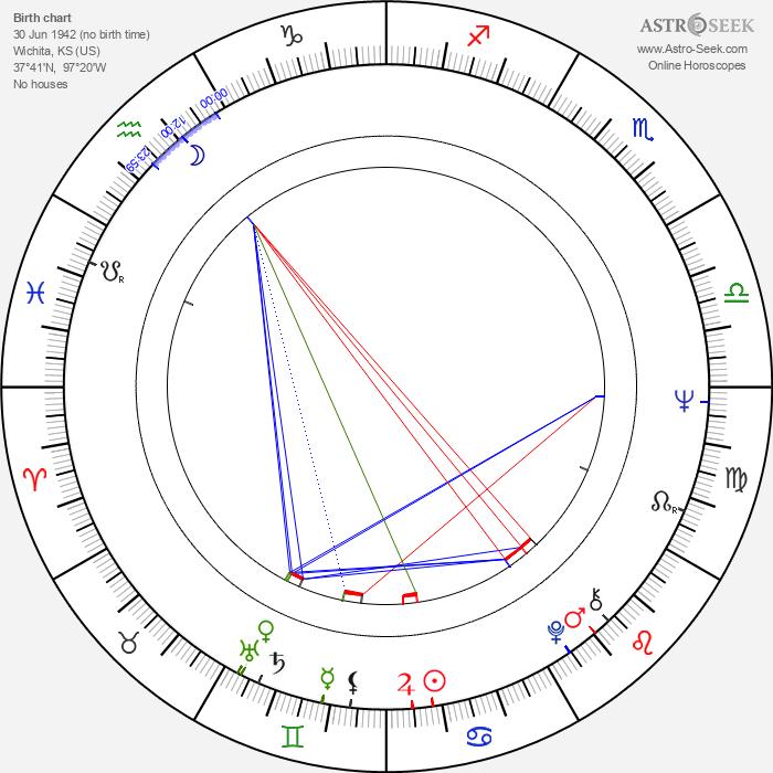 Bob Ballard - Astrology Natal Birth Chart