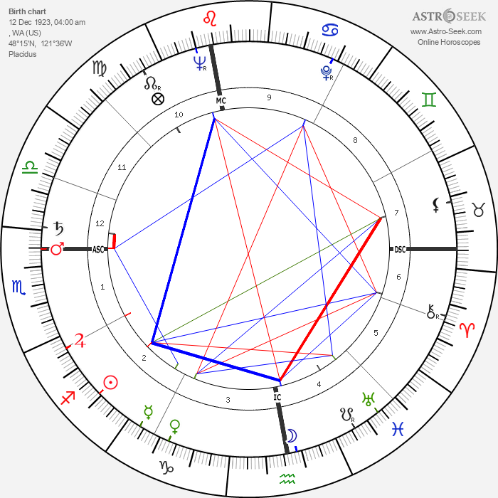 Bob Barker - Astrology Natal Birth Chart
