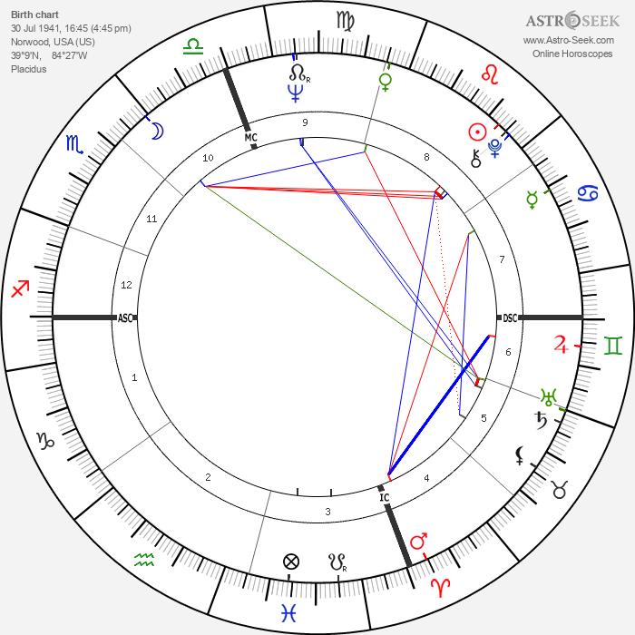 Bob Barton - Astrology Natal Birth Chart