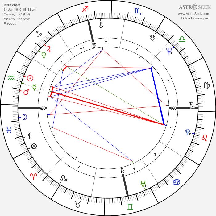 Bob Berdella - Astrology Natal Birth Chart