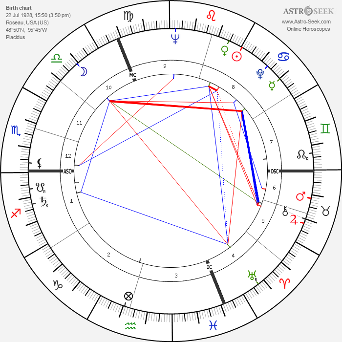 Bob Bergland - Astrology Natal Birth Chart