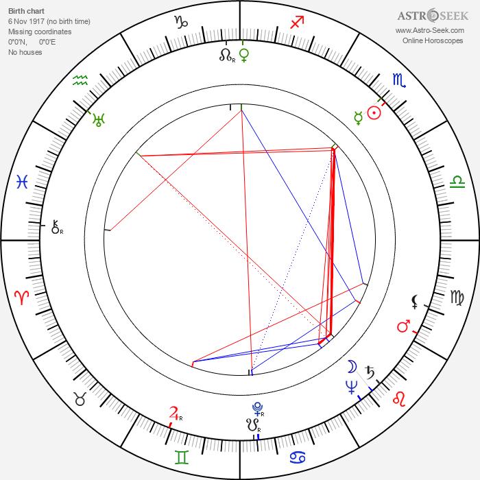 Bob Carpenter - Astrology Natal Birth Chart