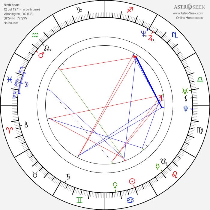 Bob Cesca - Astrology Natal Birth Chart