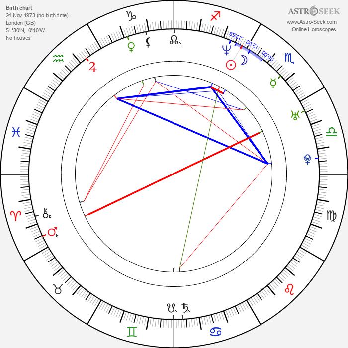 Bob Cryer - Astrology Natal Birth Chart