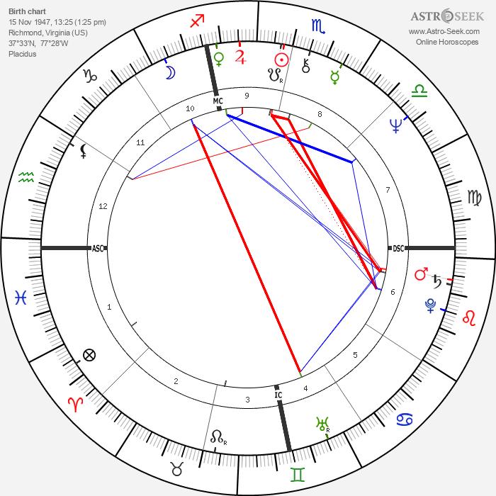 Bob Dandridge - Astrology Natal Birth Chart
