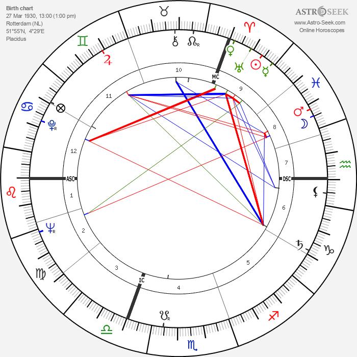 Bob den Uyl - Astrology Natal Birth Chart