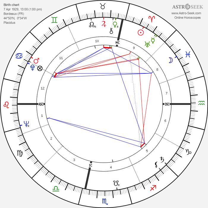 Bob Denard - Astrology Natal Birth Chart