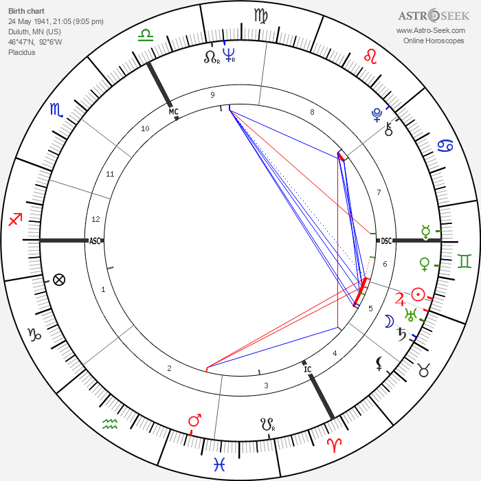 Bob Dylan - Astrology Natal Birth Chart