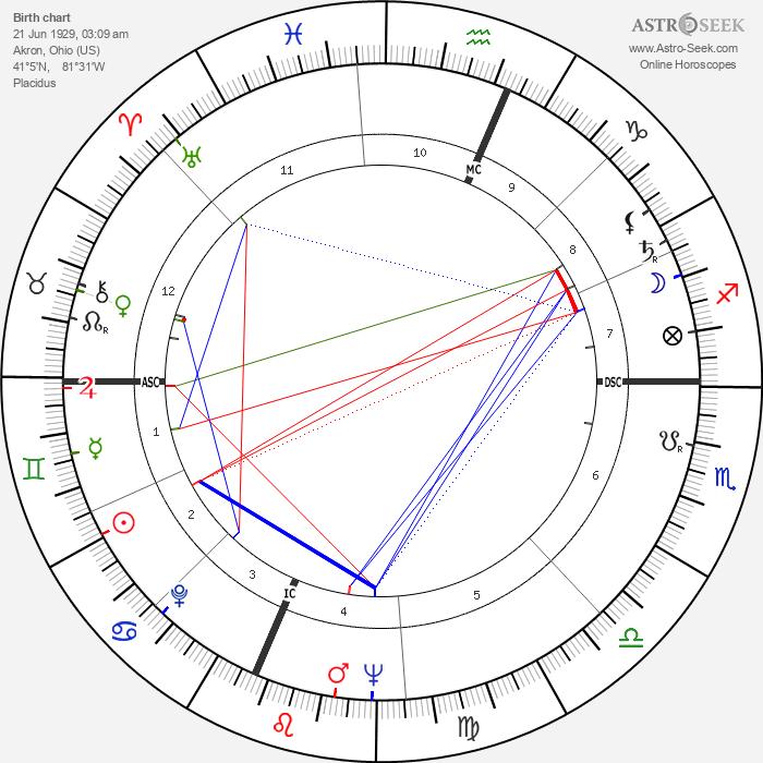 Bob Gain - Astrology Natal Birth Chart